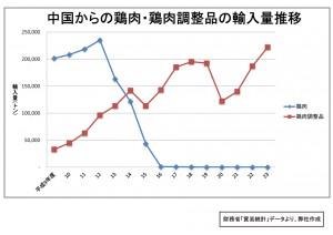 """""""中国からの鶏肉・鶏肉調整品輸入量推移グラフ"""""""