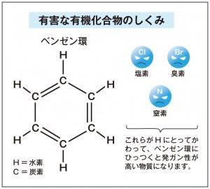 """""""※有害な有機化合物のしくみ(ベンゼン環の図)"""""""