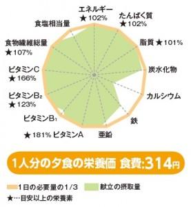 生活提案おすすめ献立25号レーダーチャート