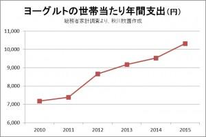 ヨーグルト年間支出グラフ
