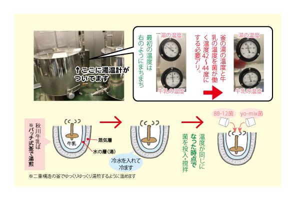 秋川ヨーグルト湯温計