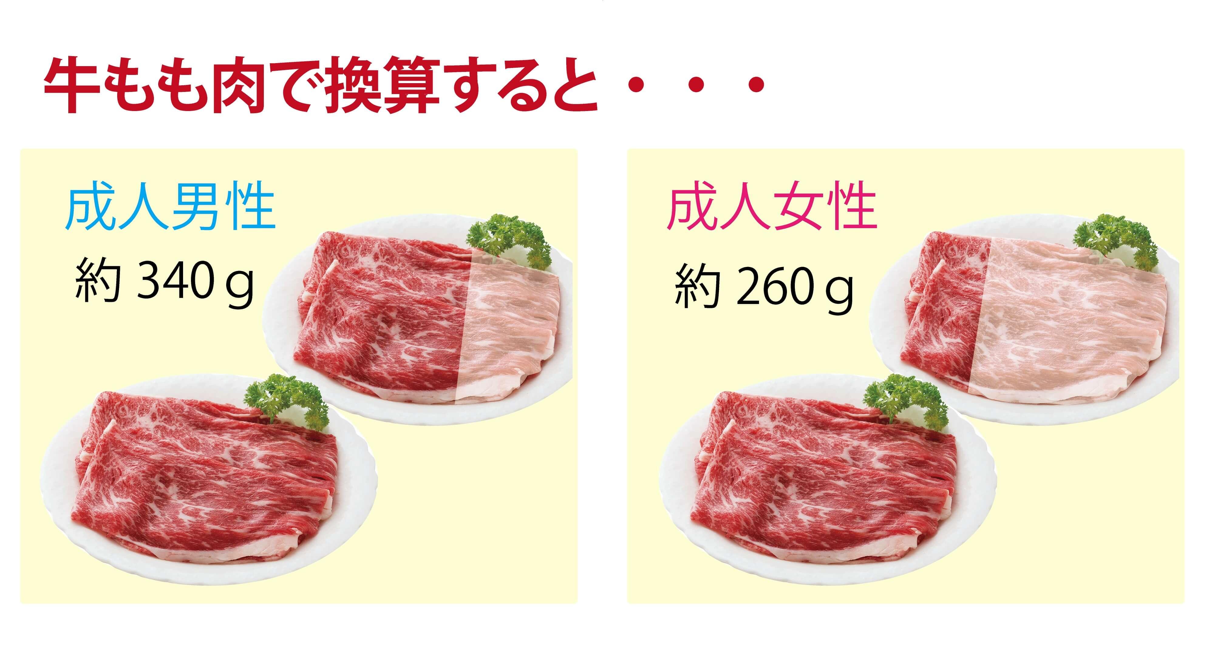 牛モモ肉で換算すると・・・