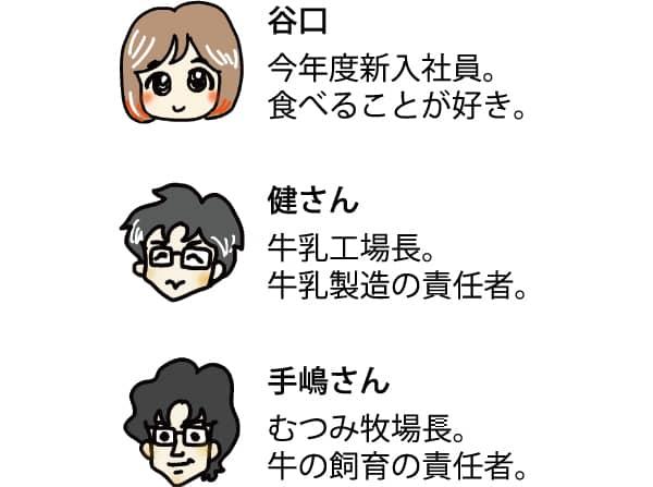 登場人物左から谷口、健さん、手嶋さん